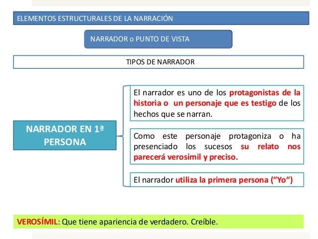 ELEMENTOS ESTRUCTURALES DE LA NARRACIÓN NARRADOR o PUNTO DE VISTA TIPOS DE NARRADOR NARRADOR EN 1ª PERSONA El narrador es ...