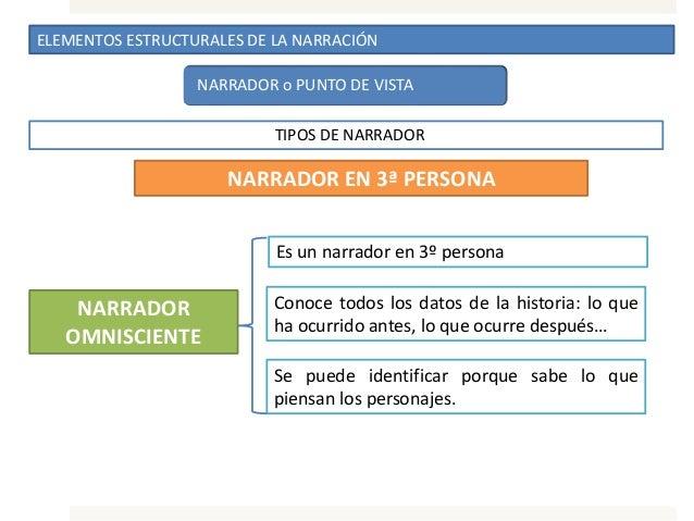 ELEMENTOS ESTRUCTURALES DE LA NARRACIÓN NARRADOR o PUNTO DE VISTA TIPOS DE NARRADOR NARRADOR EN 3ª PERSONA Es un narrador ...