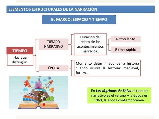 ELEMENTOS ESTRUCTURALES DE LA NARRACIÓN EL MARCO: ESPACIO Y TIEMPO TIEMPO Duración del relato de los acontecimientos narra...