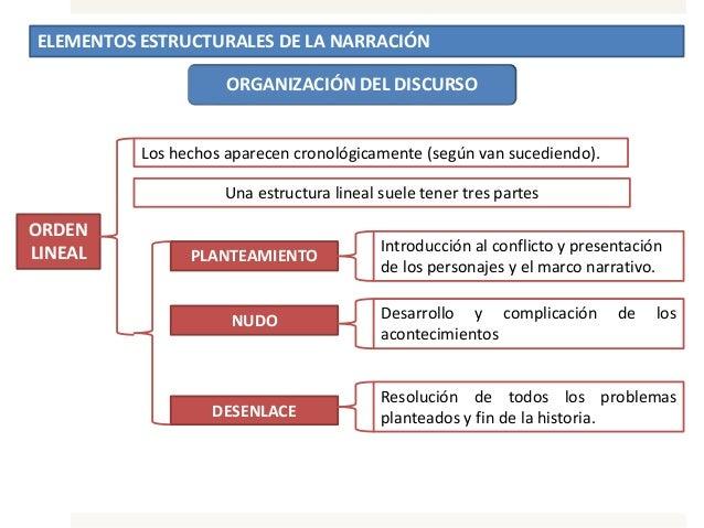 ELEMENTOS ESTRUCTURALES DE LA NARRACIÓN ORGANIZACIÓN DEL DISCURSO ORDEN LINEAL Los hechos aparecen cronológicamente (según...