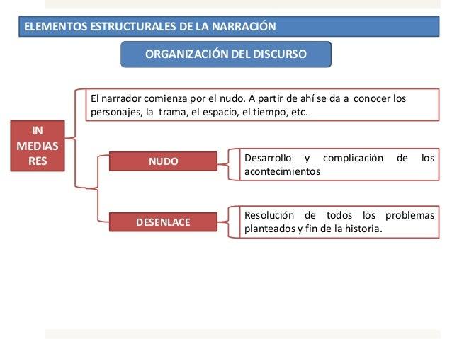 ELEMENTOS ESTRUCTURALES DE LA NARRACIÓN ORGANIZACIÓN DEL DISCURSO IN MEDIAS RES El narrador comienza por el nudo. A partir...