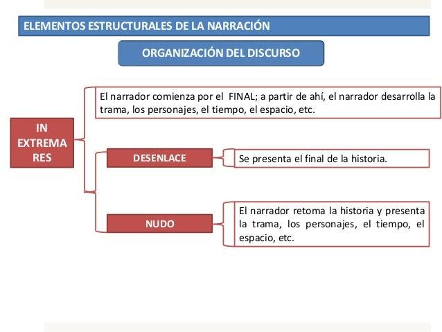 ELEMENTOS ESTRUCTURALES DE LA NARRACIÓN ORGANIZACIÓN DEL DISCURSO IN EXTREMA RES El narrador comienza por el FINAL; a part...