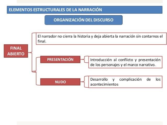 ELEMENTOS ESTRUCTURALES DE LA NARRACIÓN ORGANIZACIÓN DEL DISCURSO FINAL ABIERTO El narrador no cierra la historia y deja a...