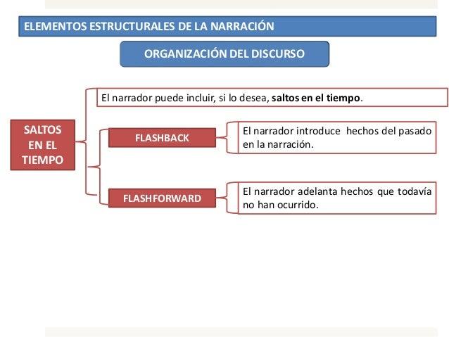 ELEMENTOS ESTRUCTURALES DE LA NARRACIÓN ORGANIZACIÓN DEL DISCURSO SALTOS EN EL TIEMPO El narrador puede incluir, si lo des...