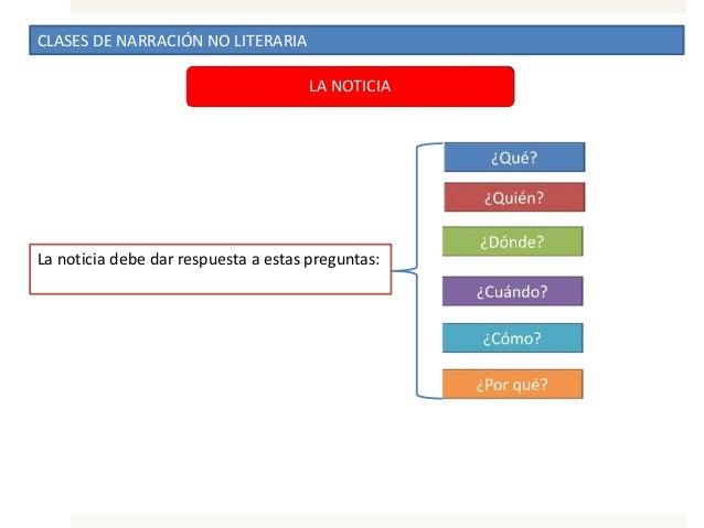 CLASES DE NARRACIÓN NO LITERARIA LA NOTICIA La noticia debe dar respuesta a estas preguntas:
