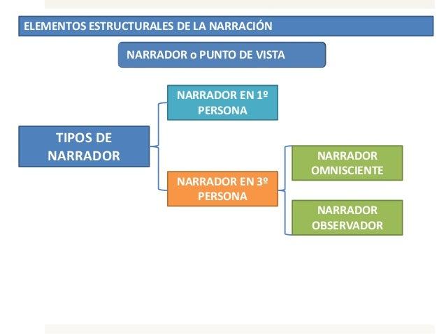 ELEMENTOS ESTRUCTURALES DE LA NARRACIÓN NARRADOR o PUNTO DE VISTA TIPOS DE NARRADOR NARRADOR EN 1º PERSONA NARRADOR EN 3º ...