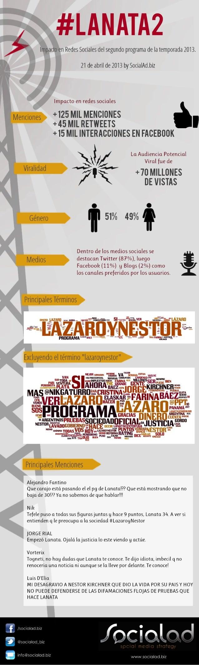 Lanata, Segundo programa 2013. Impacto en redes sociales by SocialAd.biz