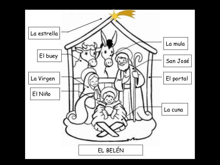 La estrella El buey La Virgen El Niño La mula San José El portal La cuna EL BELÉN