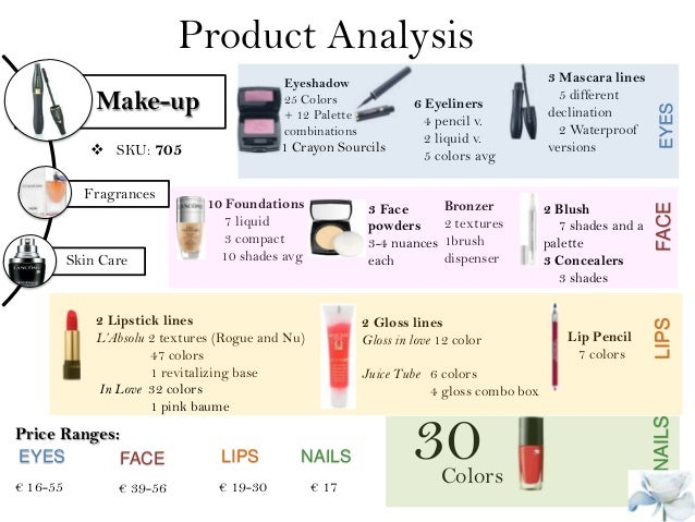 cosmetics industry 4p analysis A comprehensive business analysis of p&g's skin and personal care  for the  skin care and cosmetics industry, its major customers are young and  finally, to  establish p&g's positioning, its 4ps elements – products, price,.