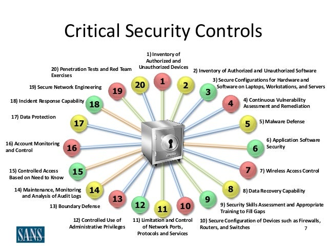 critical security controls for cyber defense 32 defense controls compiled under nist cyber security framework  critical protection controls for achieving a high  information security and cyber-defense.