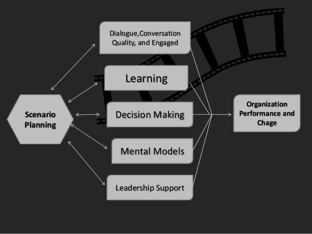 scenario planning chermack Scenario planning: toward a more complete model for practice  hodgkinson  and wright (2002) and korte and chermack (2007) pointed.