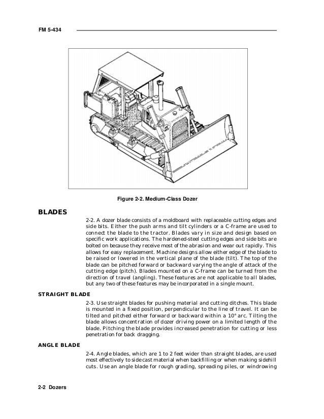 Land development notes
