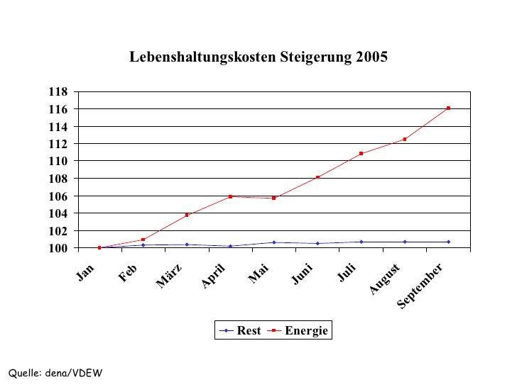 Lebenshaltungskosten Steigerung 2005         118        116        114        112        110        108        106        ...