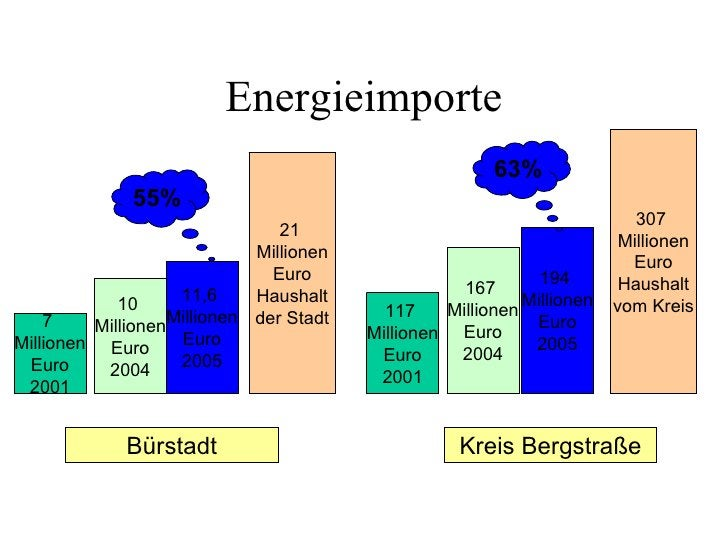 Energieimporte                                                        63%              55%                                ...