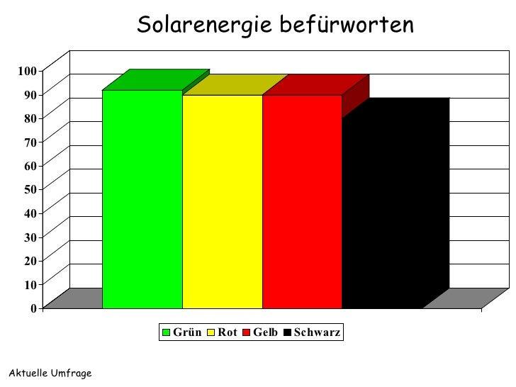 Solarenergie befürworten  100    90    80    70    60    50    40    30    20    10     0                       Grün   Rot...