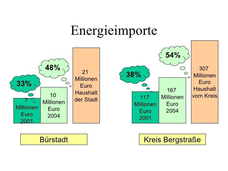 Energieimporte                                                54%            48%           21                             ...