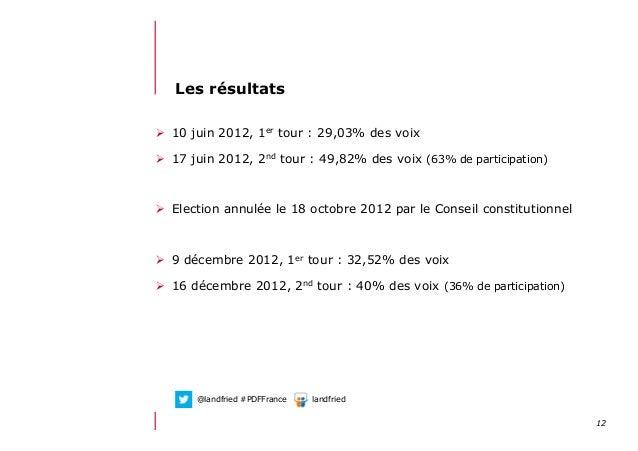 1212/06/13 21:59Les résultats 10 juin 2012, 1er tour : 29,03% des voix 17 juin 2012, 2nd tour : 49,82% des voix (63% d...