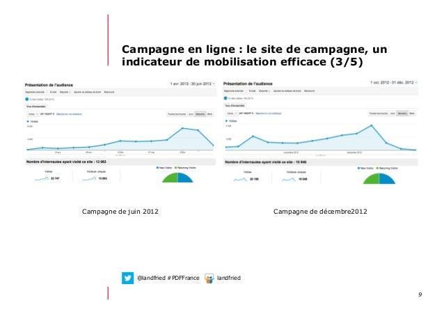 912/06/13 21:58Campagne en ligne : le site de campagne, unindicateur de mobilisation efficace (3/5)Campagne de juin 2012 C...