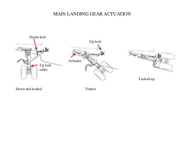 B737 NG Landing gear