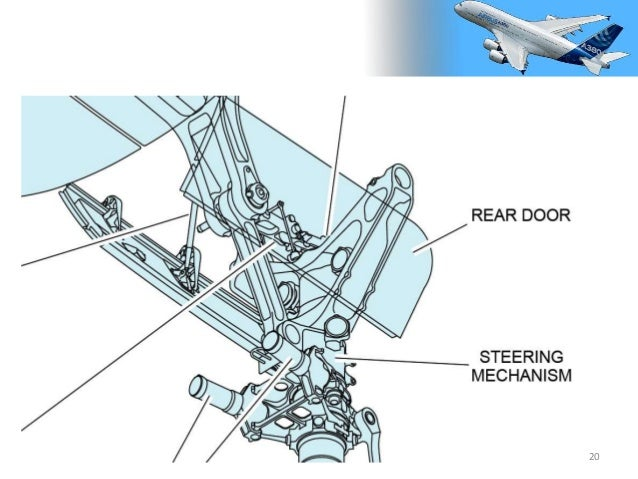 Landing gear system of the Airbus A 380