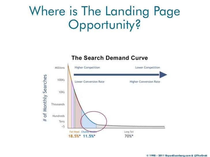 Where is The Landing Page      Opportunity?                   © 1998 - 2011 BryanEisenberg.com & @TheGrok