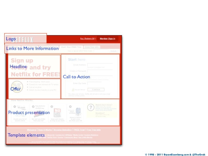 LogoLinks to More Information Headline                            Call to Action OfferProduct presentationTemplate element...