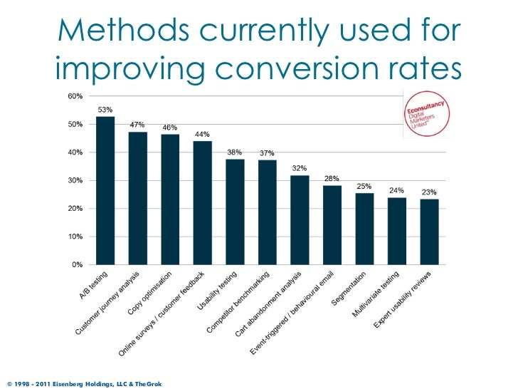 Methods currently used for              improving conversion rates© 1998 - 2011 Eisenberg Holdings, LLC & TheGrok