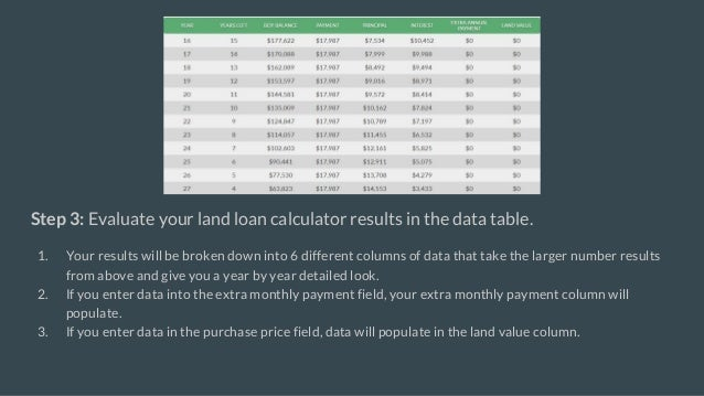 land loan calculator