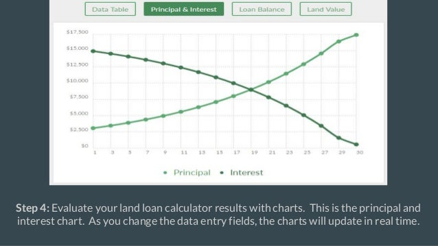 land loan calculator land mortgage calculator