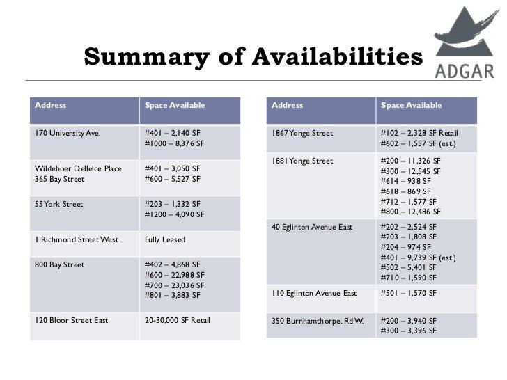 Summary of AvailabilitiesAddress                    Space Available       Address                    Space Available170 Un...