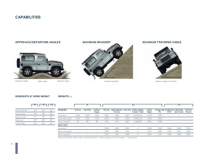 Land Rover Defender 110 En Gb