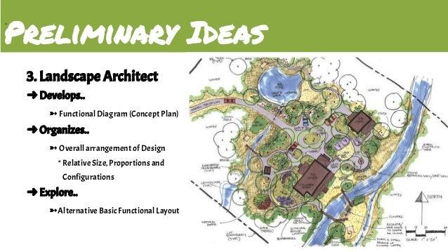Landscape Architecture Ici Itd Final
