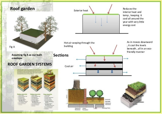 Green roof • A green roof or living roof is a roof of a building that is partially or completely covered with vegetation a...