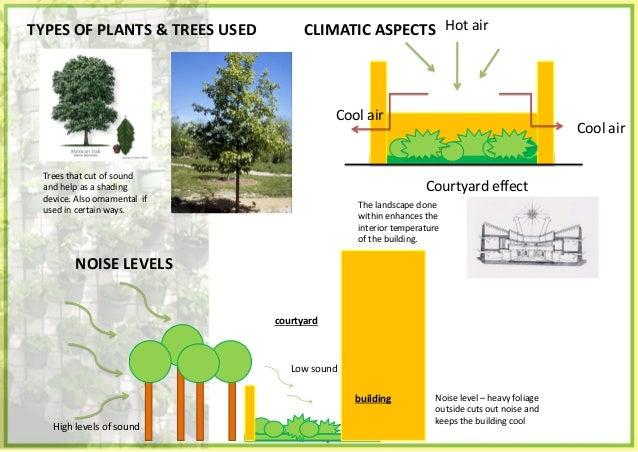 ASSIGNMENT - 2 • Landscape • Roof gardens and vertical gardens