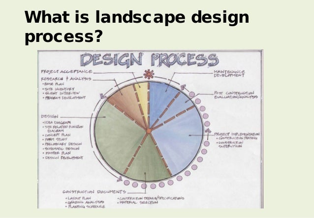 What is landscape what is landscape architecture what is for Landscape design steps