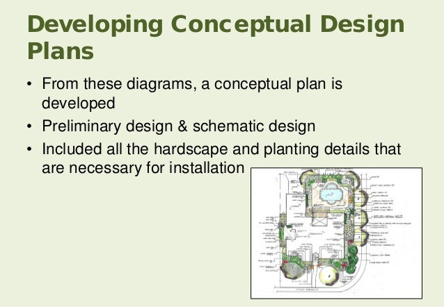 Architectural Conceptual Design Checklist