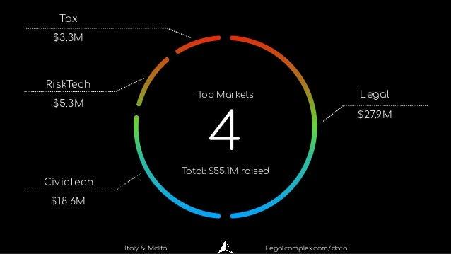 Legal RiskTech $27.9M $5.3M CivicTech $18.6M Tax $3.3M 4 Top Markets Total: $55.1M raised Italy & Malta Legalcomplex.com/d...