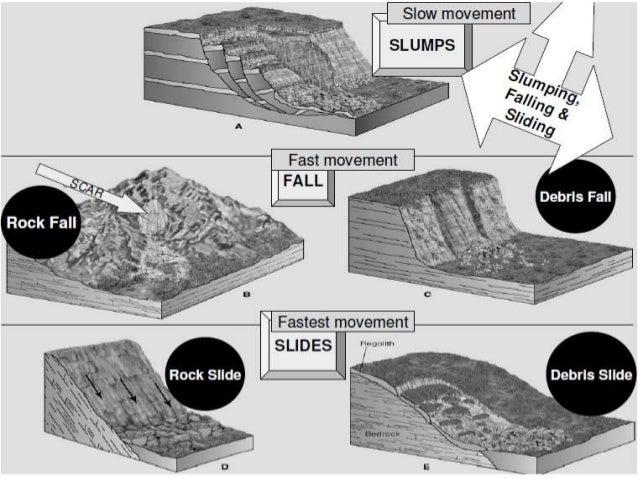 Ppt On Landslides