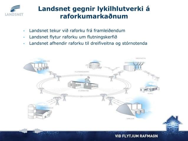 Landsnet gegnir lykilhlutverki á raforkumarkaðnum • Landsnet tekur við raforku frá framleiðendum • Landsnet flytur raforku...