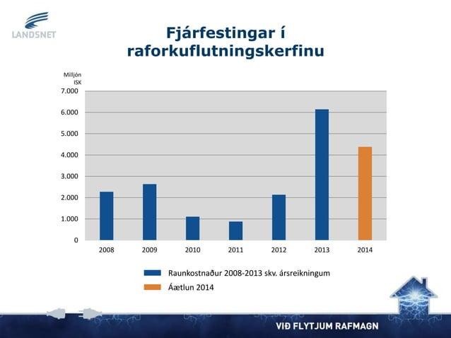 Fjárfestingar í raforkuflutningskerfinu Raunkostnaður 2008-2013 skv. ársreikningum Áætlun 2014 0 1.000 2.000 3.000 4.000 5...