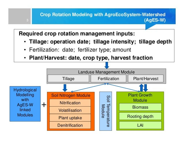 an analysis of planting rotation and irrigation and the importance of fertilization Crop rotation is an important cultural practice that is recommended for all crops and especially for peanuts  make direct fertilization unnecessary the analysis .