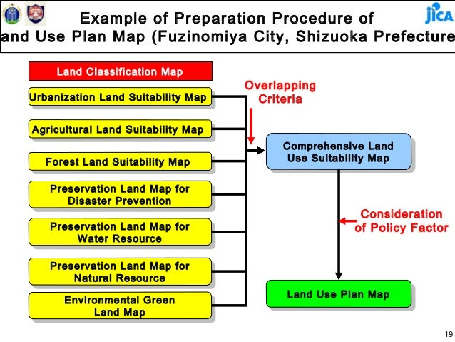 Land use plan and land management eng for Soil use and management