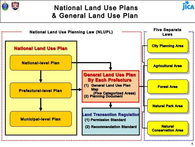 land use and management essay In this lesson, we'll discuss the definition, codes and types of land use zoning we'll cover the purpose of land zoning and how it works, as well.