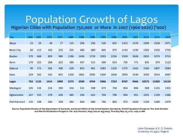Most Populous Cities In Nigeria 2015 - T.I.N - Travel - Nigeria