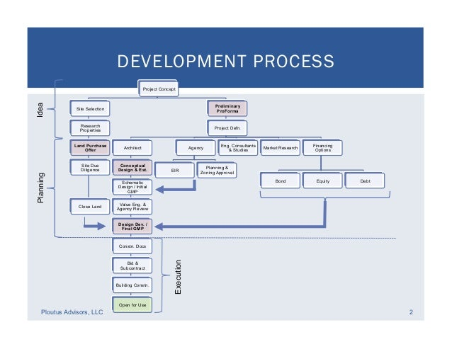 Stages Of Property Development Process