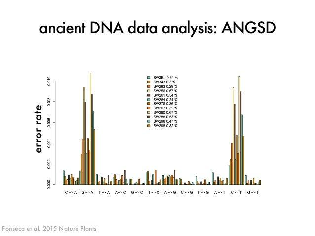 ancient DNA data analysis: ANGSD  J. ROSS-IBARRA / UC DAVIS  error rate  Fonseca et al. 2015 Nature Plants