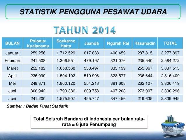 STATISTIK PENGGUNA PESAWAT UDARA  BULAN  Polonia/  Kualanamu  Soekarno  Hatta  Juanda Ngurah Rai Hasanudin TOTAL  Januari ...