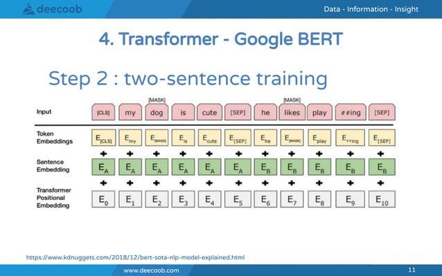 www.deecoob.com 11 Data - Information - InsightData - Information - Insight www.deecoob.com 11 Step 2 : two-sentence train...