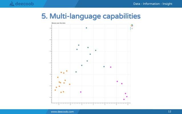 www.deecoob.com 12 Data - Information - InsightData - Information - Insight www.deecoob.com 12 5. Multi-language capabilit...