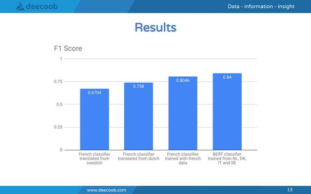 www.deecoob.com 13 Data - Information - InsightData - Information - Insight www.deecoob.com 13 Results
